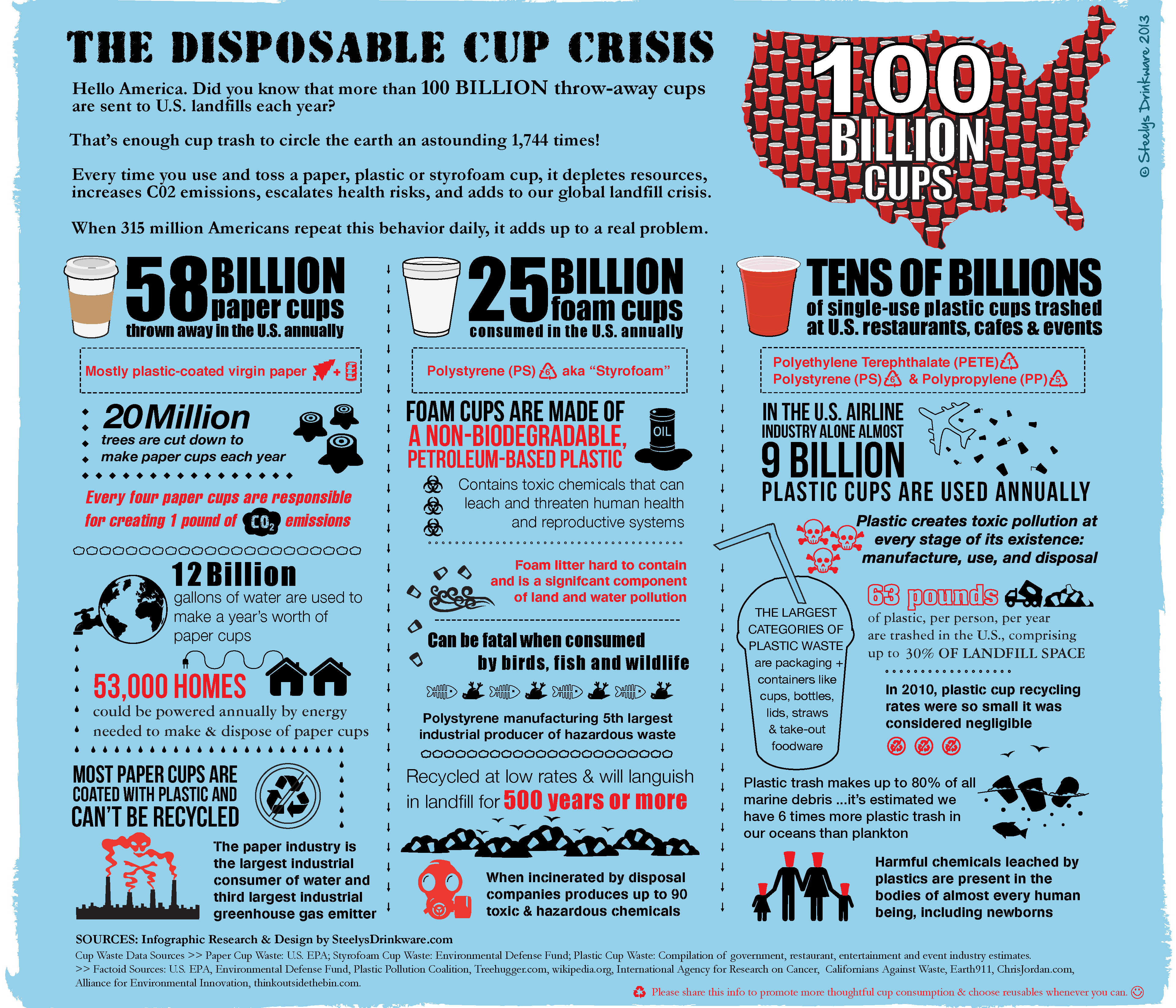 Environmental Hazards Of Disposable Cups Infographic